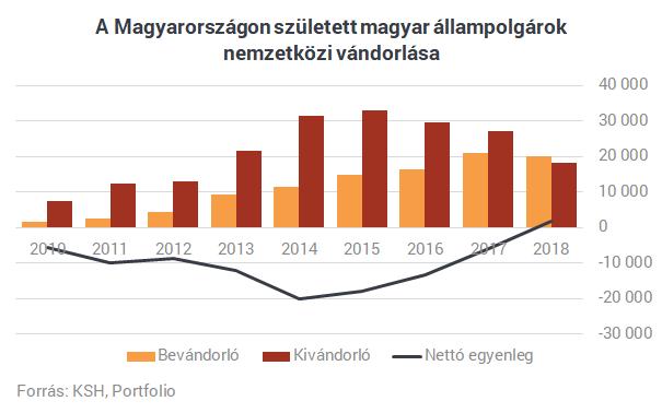 kivándorlás ksh kivándorlás magyarországról