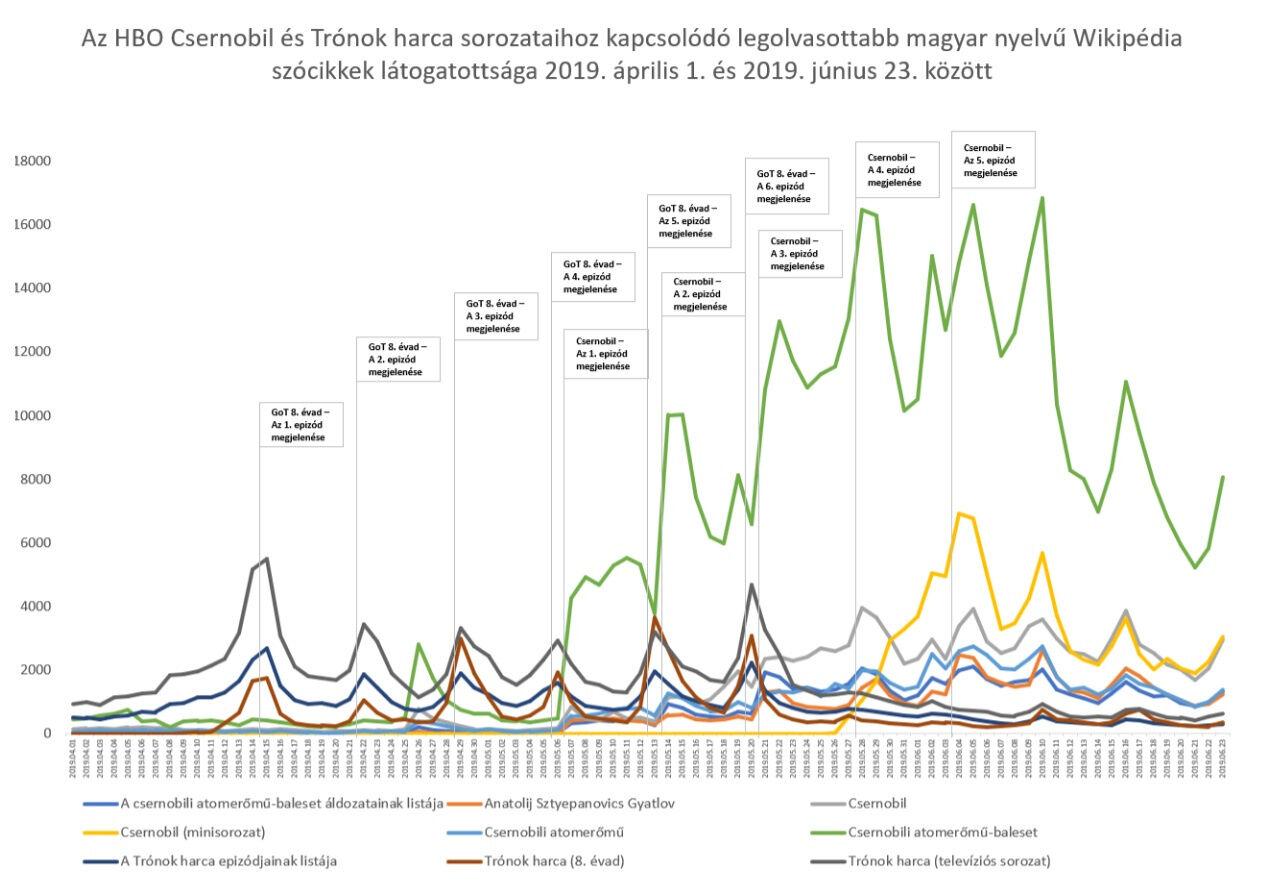 csernobil sorozat wikipédia látogatottság