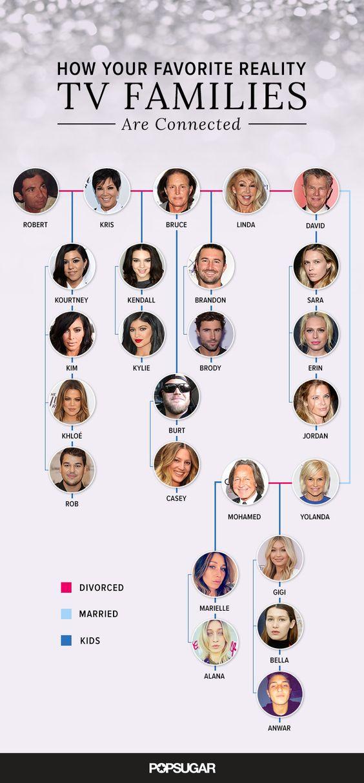 kardashian hadid