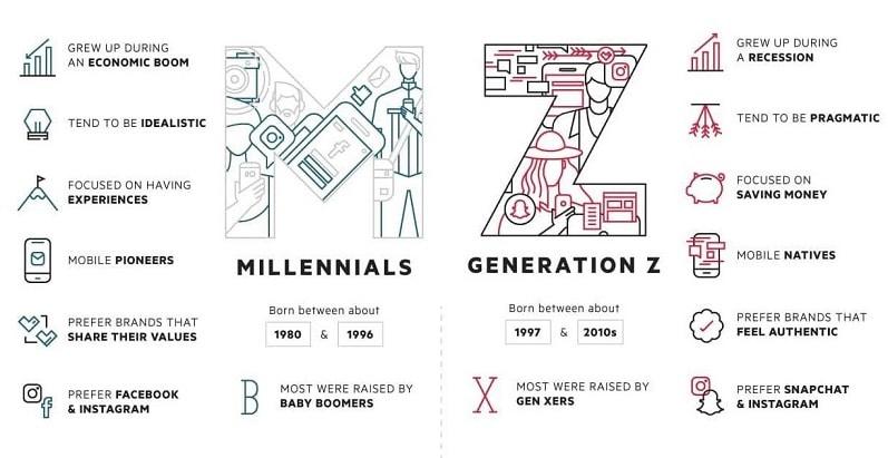 Z Generacio